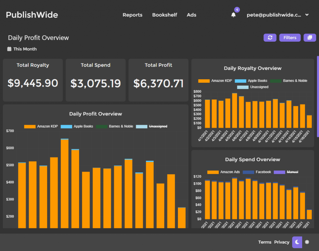 Publishwide Daily Sales & Expenses Dashboard